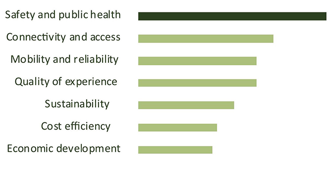 Project goals and values bar chart: Of the seven possible goals and values, safety and public health was community members' highest priority.