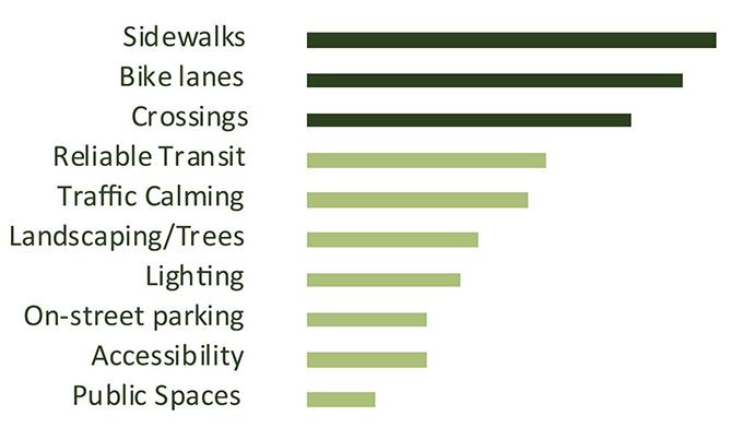 Of the range of desired improvements for EL Camino Real, community members prioritized sidewalks, bike lanes, and pedestrian crossings