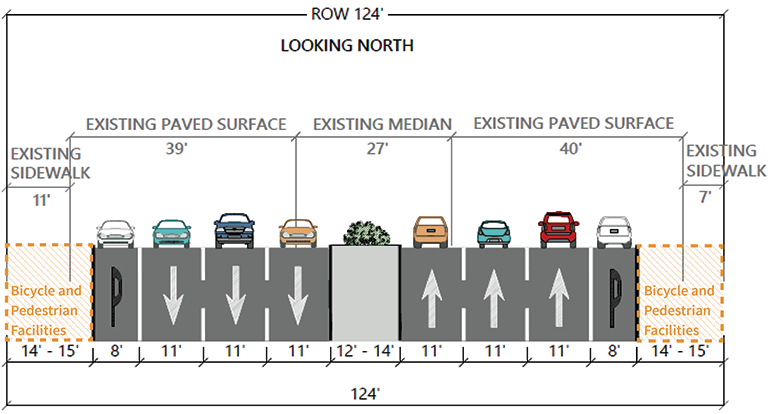 In this alternative, the median would be reduced to create enough space for bike and pedestrian facilities. There are two options for accommodating people who bike or walk, and those are described below