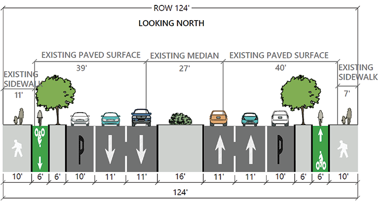 In this alternative, one lane of traffic in each direction would be removed to provide enough space for a protected bike lane and sidewalk.