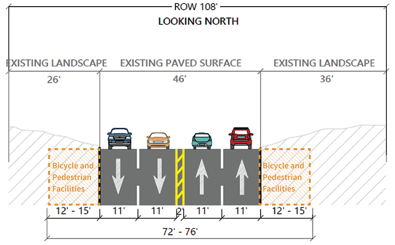 In this alternative, some of the landscaping on the sides of the roadway would be removed to create space for bike and pedestrian facilities. There are two options for accommodating people who bike or walk, and those are described below.