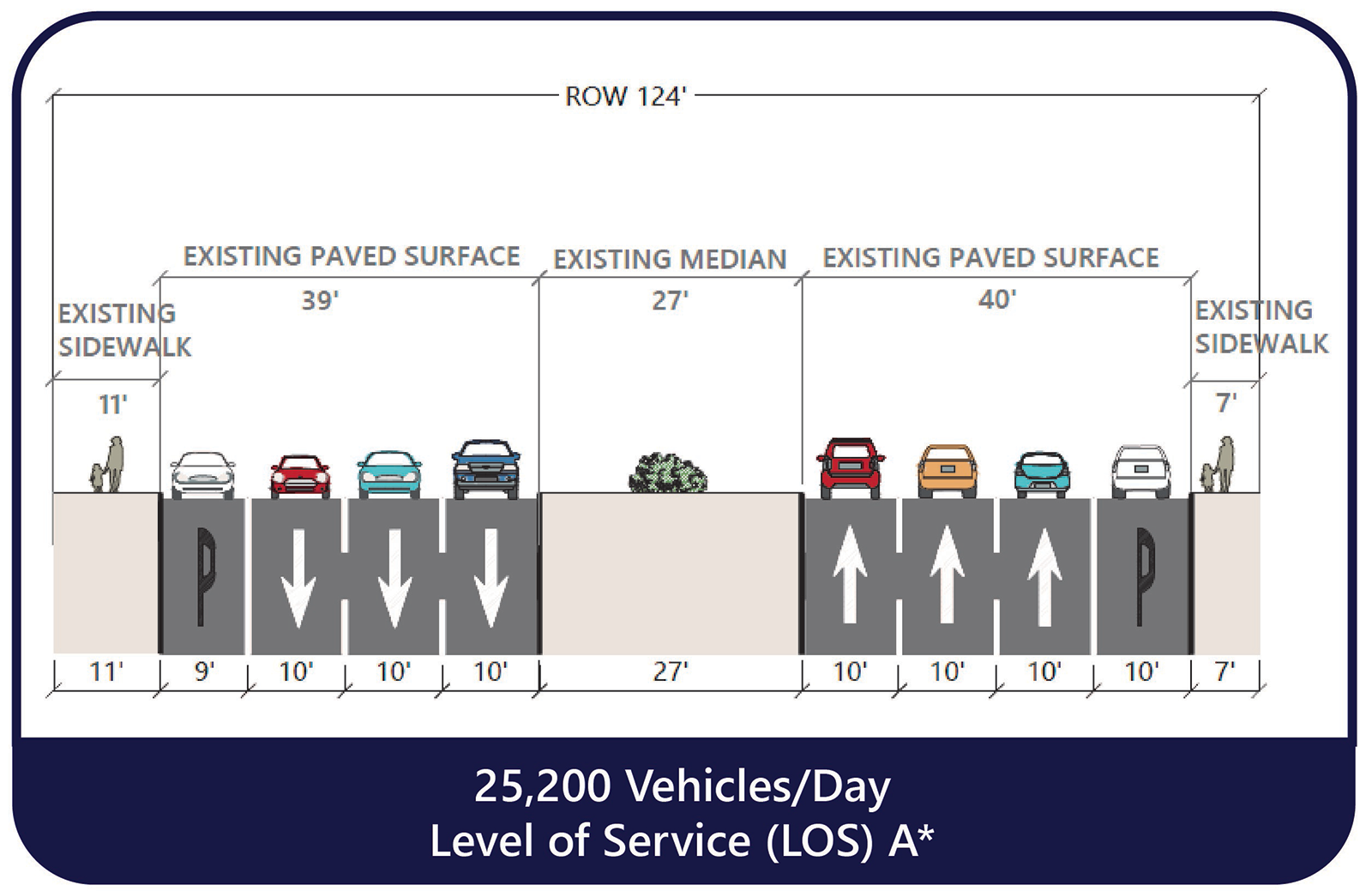 cross section diagram shows current El Camino Real roadway configuration between Albert M Teglia Boulevard and Mission Rd. Includes three lanes in each direction, curbside parking on both sides of the street, a wide, landscaped median, and sidewalks